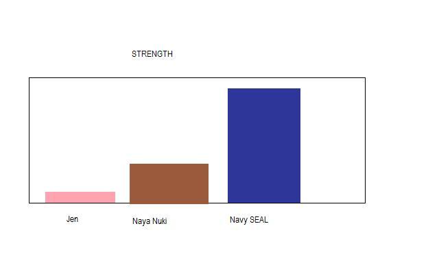 Strength Chart