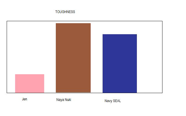Toughness Chart
